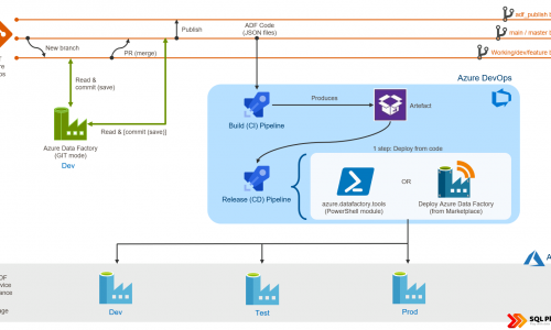 Two methods of deployment Azure Data Factory